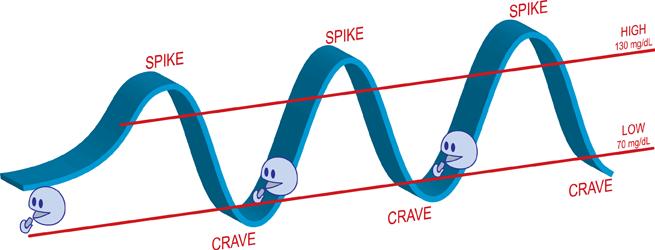 blood sugar spikes